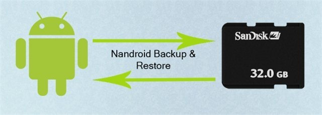 Nandroid-Backup-and-Restore